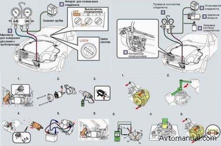 Пособия по проверке и ремонту автомобильного кондиционера, стартера, генератора.