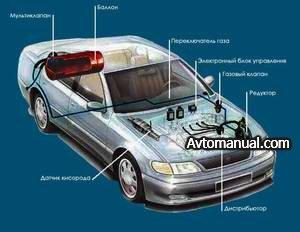 Газобаллонное оборудование автомобилей: установка, обслуживание, эксплуатация