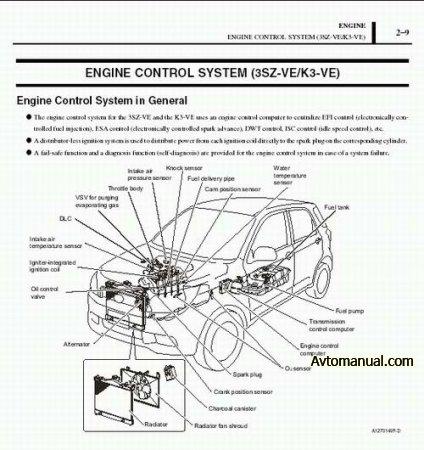 Руководство по ремонту Toyota Rush, Daihatsu Terios II, Daihatsu BeGo, Perodua Nautica